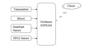 Healthcare Monitoring In IoT Using WBAN