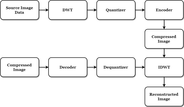 Matlab code for Embedded Zero Wavelet (EZW) Image Compression