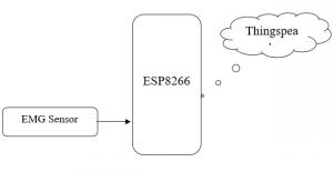 IOT Based EMG Monitoring Using Nodemcu