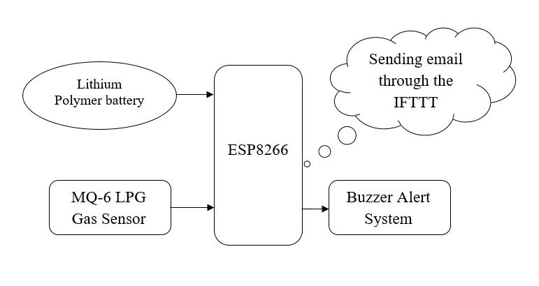 IOT Based LPG Gas Leakage Detecting Using ESP8266