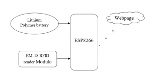 IOT Based Smart Card System Using Nodemcu