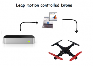 Leap Motion Controlled Drone