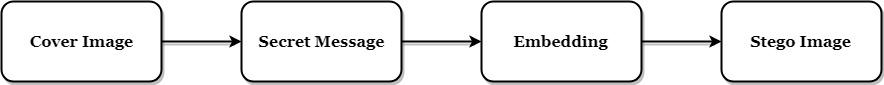 Matlab Code for LSB Steganography