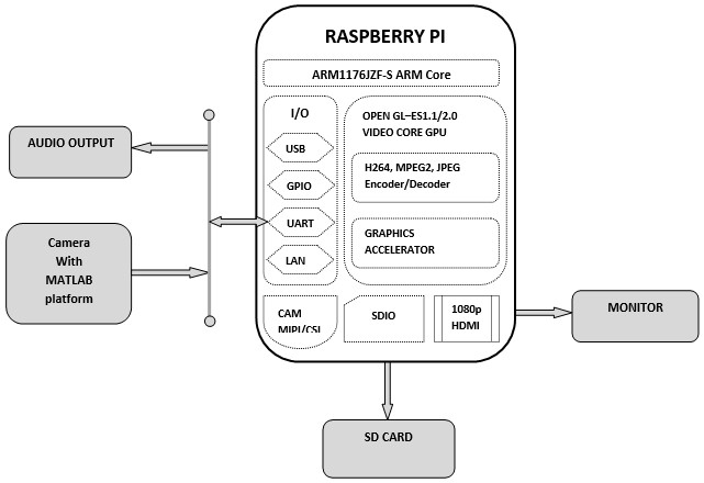 Text and Label Reading using Raspberry Pi and OpenCV