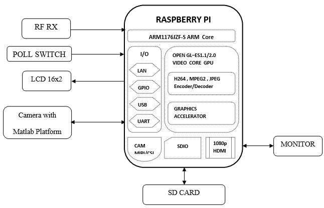 Raspberry Pi based Electronic Voting Machine with Image Processing Algorithms