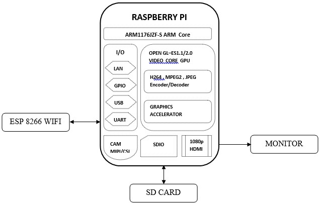 Raspberry Pi based Industrial Process Monitoring System