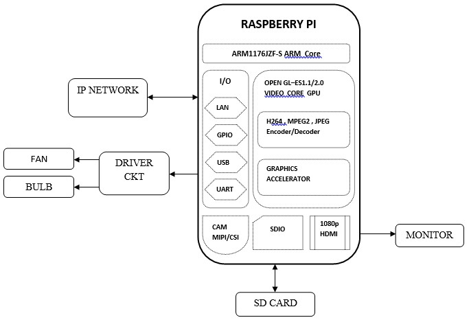 Raspberry Pi Based Interactive Home Automation System Through E-Mail