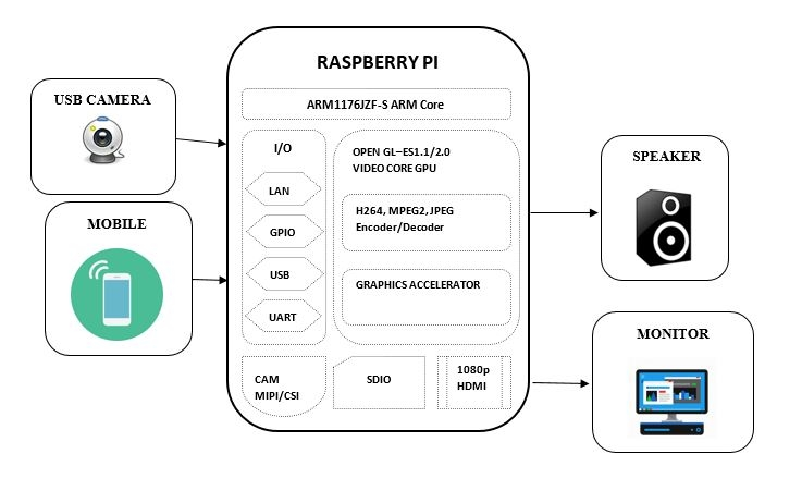 Raspberry Pi based voice assistance using Android app