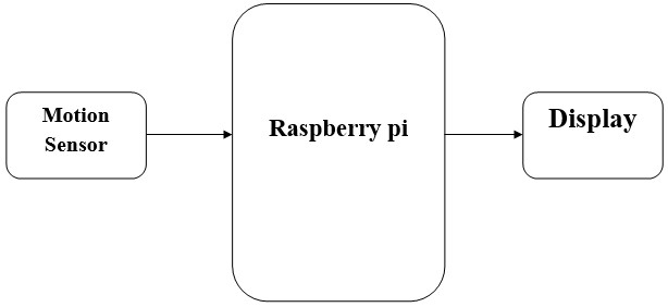 Virtual Motion Recognition using Raspberry pi